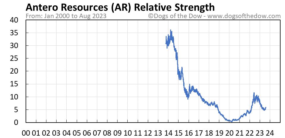 AR relative strength chart