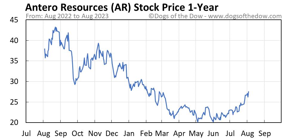 AR 1-year stock price chart