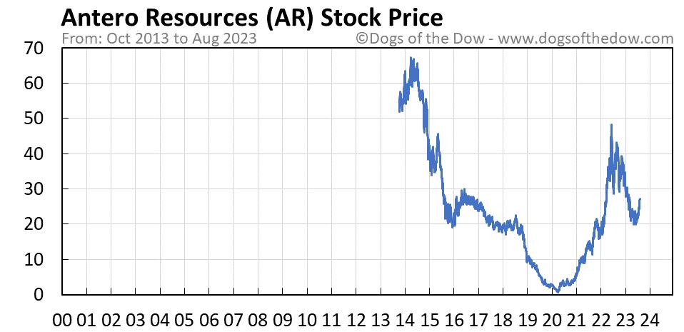 AR stock price chart
