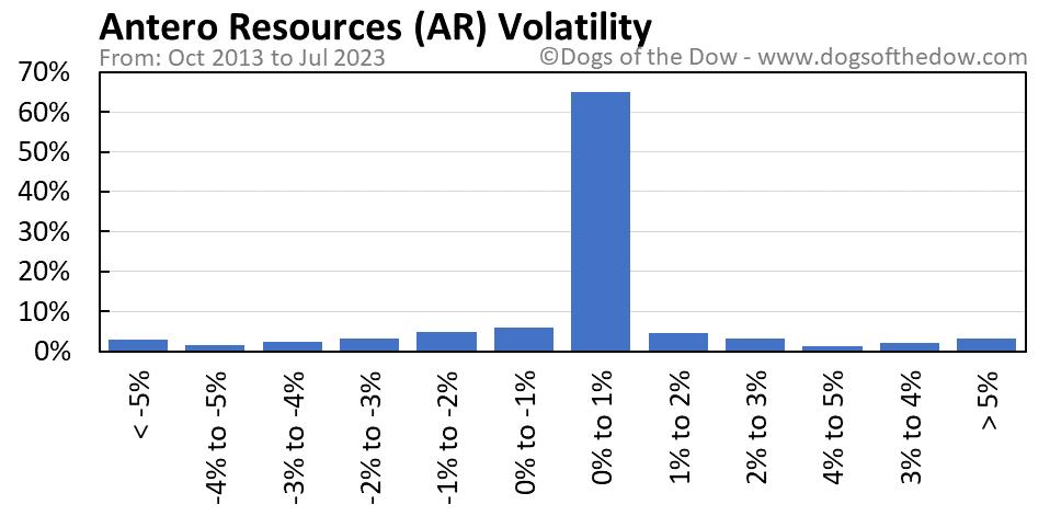 AR volatility chart