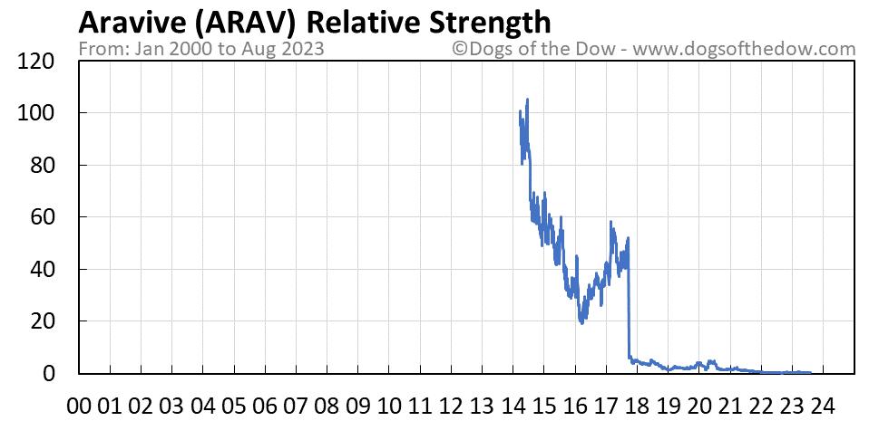 ARAV relative strength chart