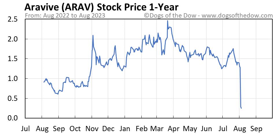 ARAV 1-year stock price chart