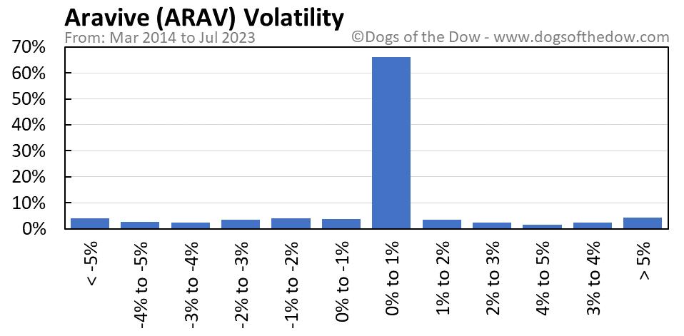 ARAV volatility chart