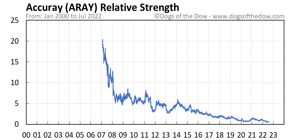 ARAY relative strength chart