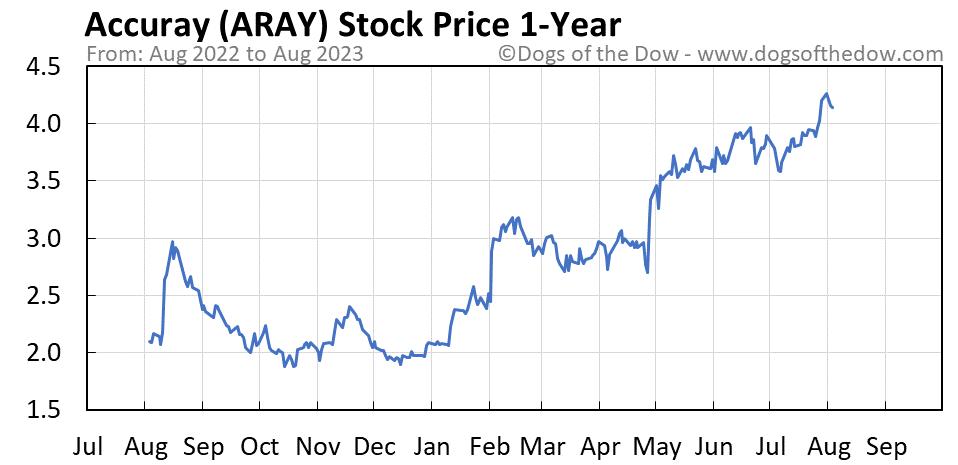 ARAY 1-year stock price chart