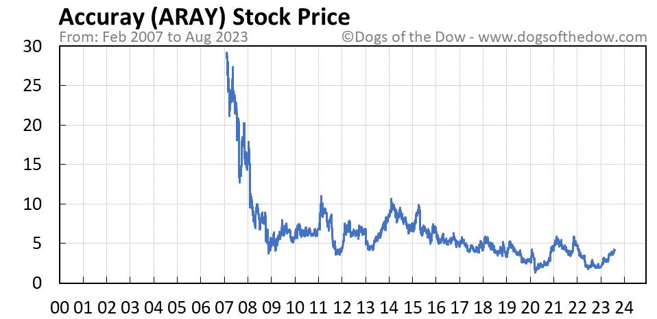 ARAY stock price chart