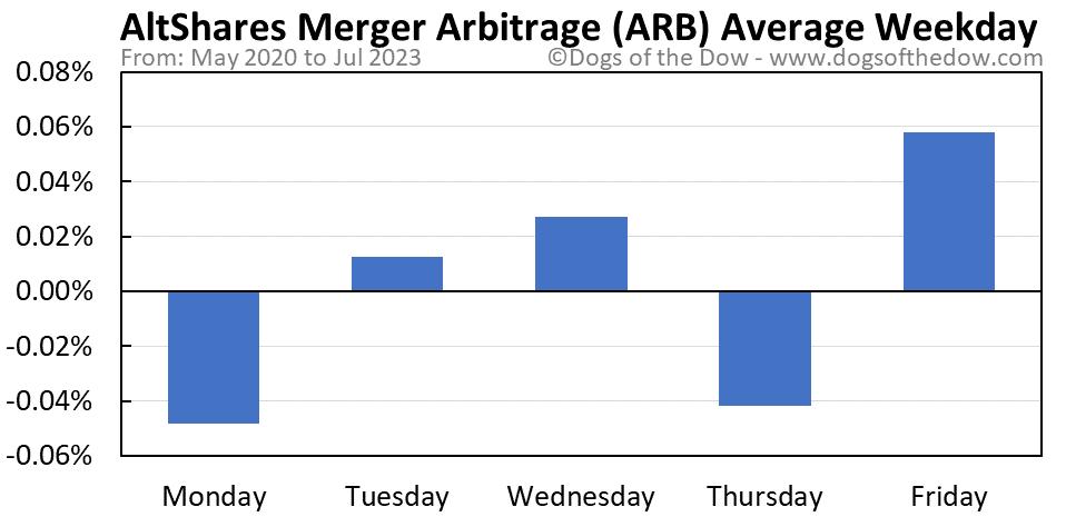 ARB average weekday chart