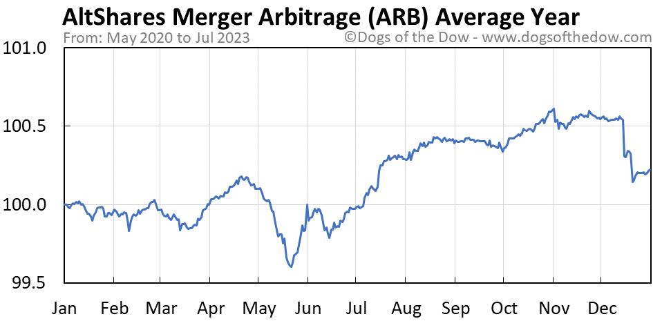 ARB average year chart