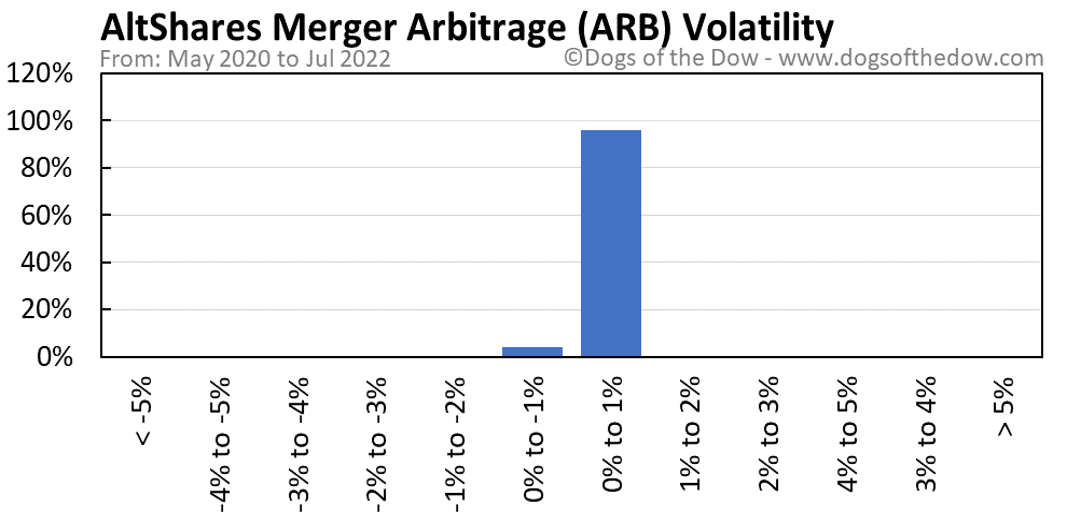 ARB volatility chart