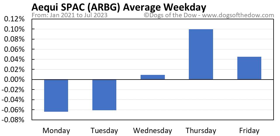 ARBG average weekday chart