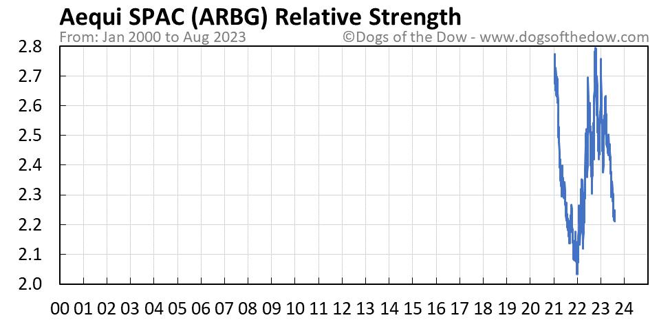 ARBG relative strength chart