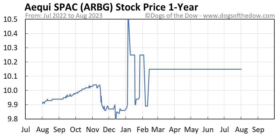 ARBG 1-year stock price chart