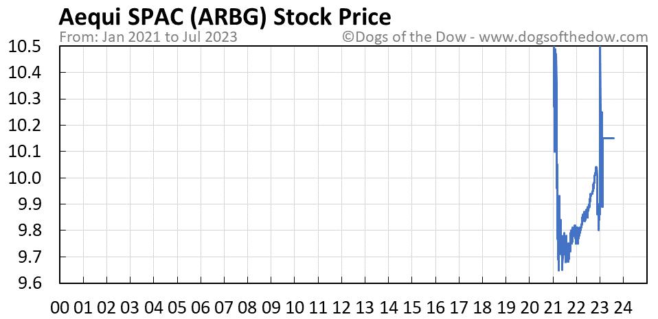 ARBG stock price chart