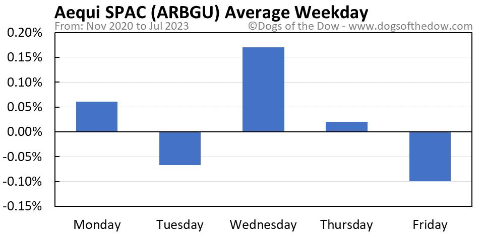 ARBGU average weekday chart