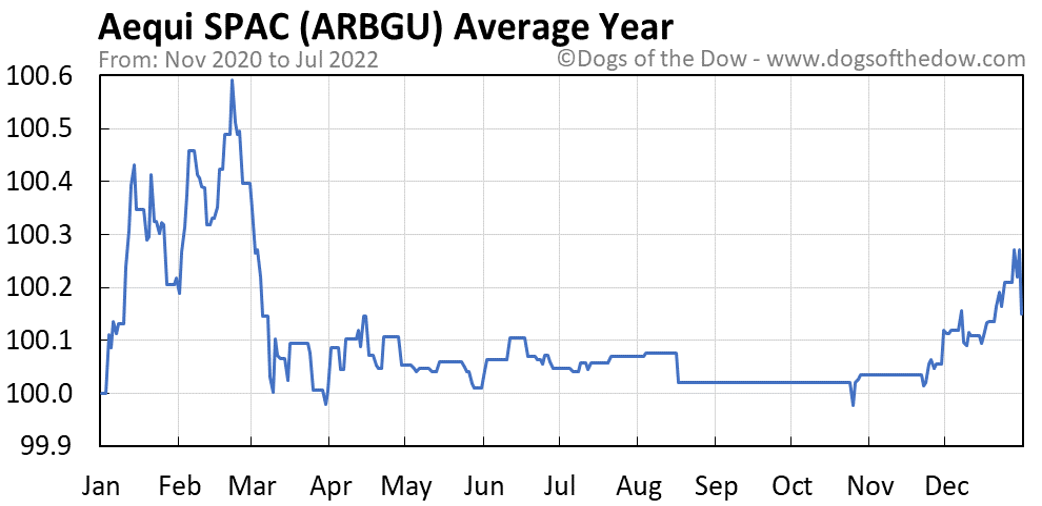 ARBGU average year chart