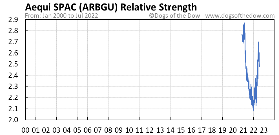 ARBGU relative strength chart