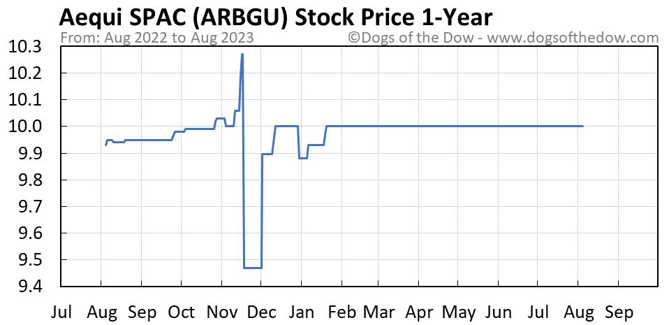 ARBGU 1-year stock price chart