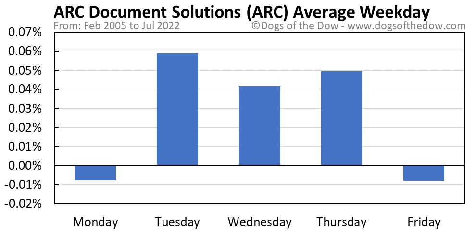 ARC average weekday chart