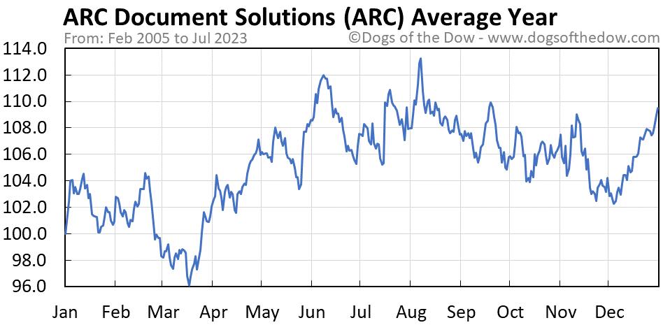 ARC average year chart