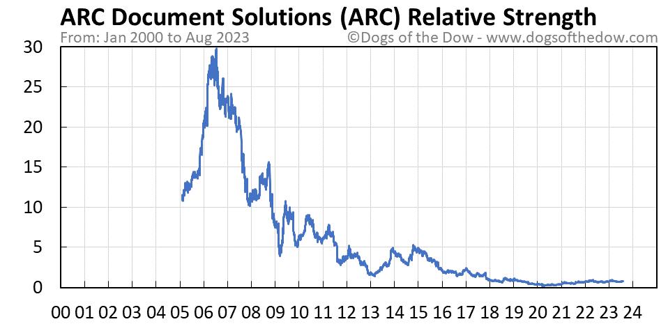 ARC relative strength chart