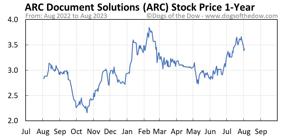 ARC 1-year stock price chart