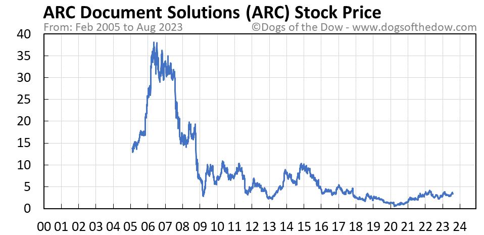 ARC stock price chart