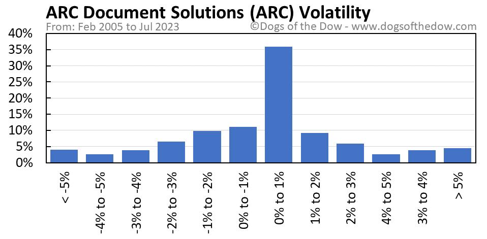 ARC volatility chart