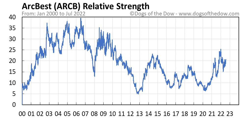 ARCB relative strength chart