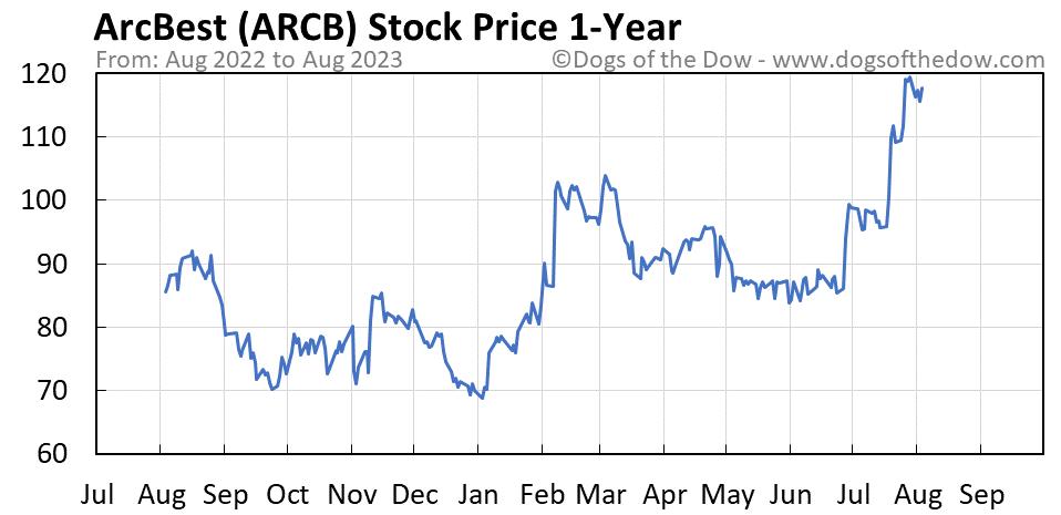 ARCB 1-year stock price chart