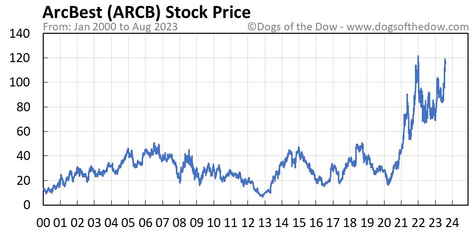 ARCB stock price chart