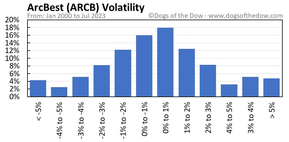 ARCB volatility chart