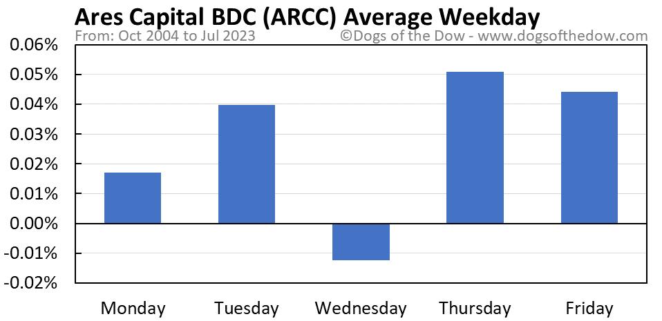 ARCC average weekday chart