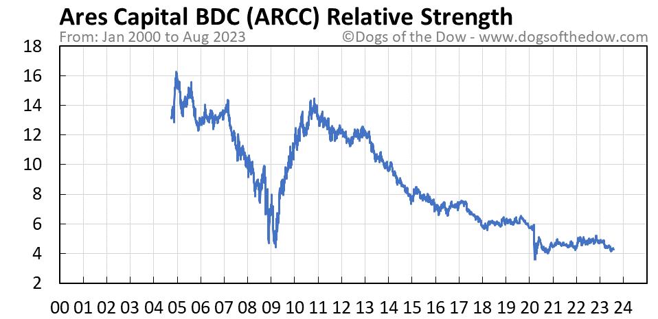 ARCC relative strength chart