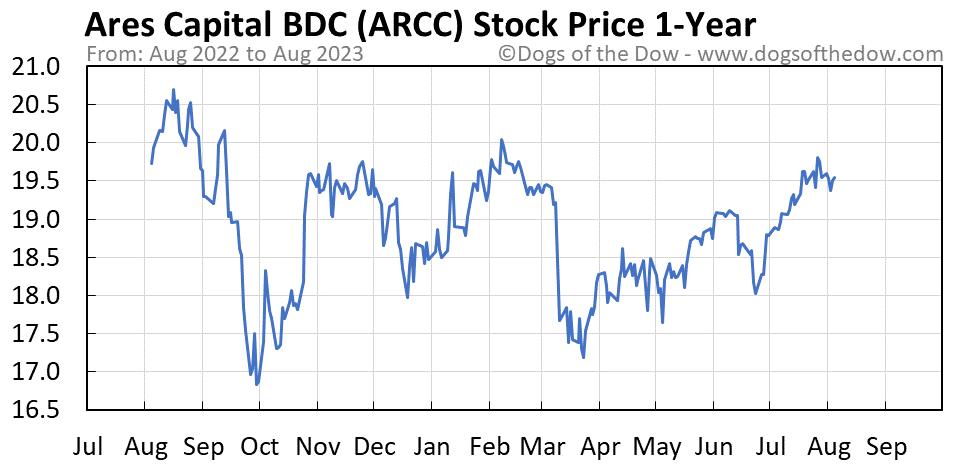 ARCC 1-year stock price chart