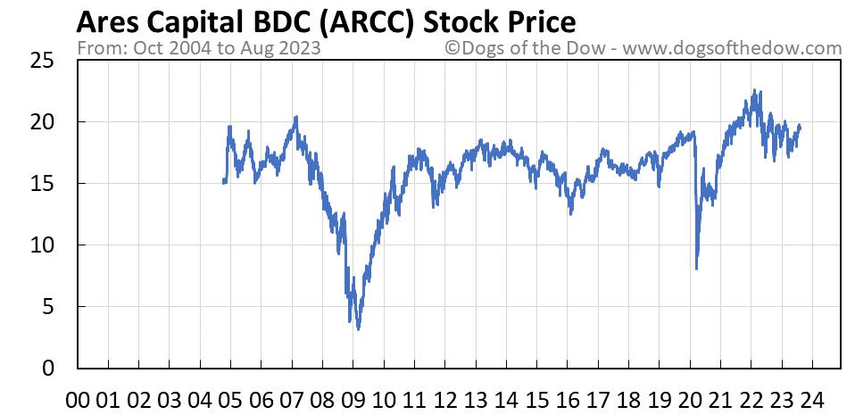 ARCC stock price chart