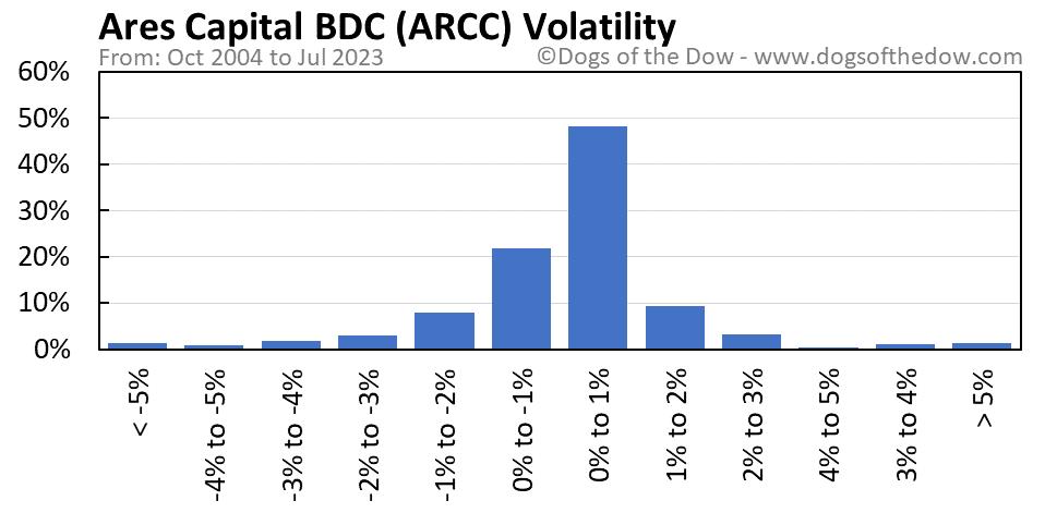 ARCC volatility chart