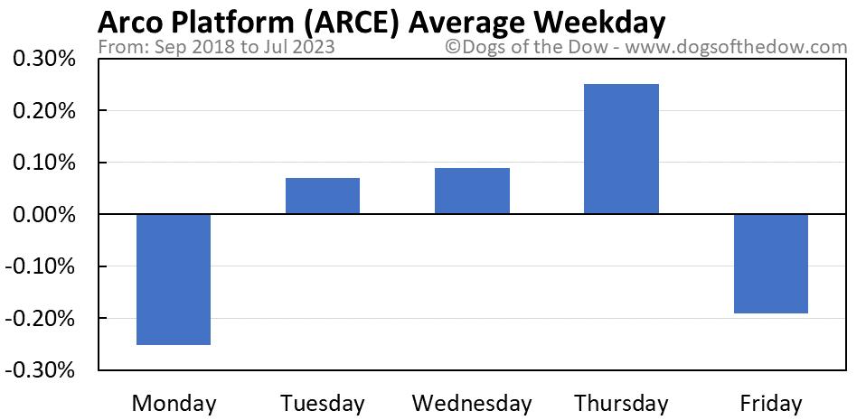 ARCE average weekday chart