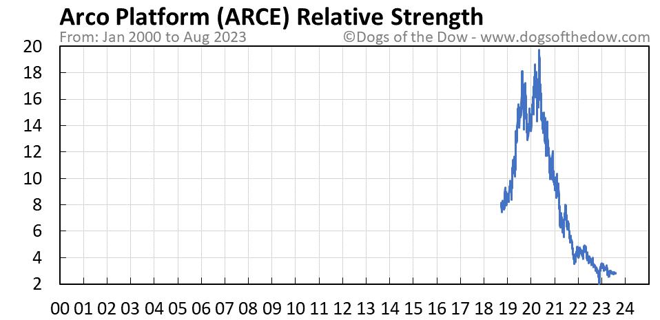 ARCE relative strength chart