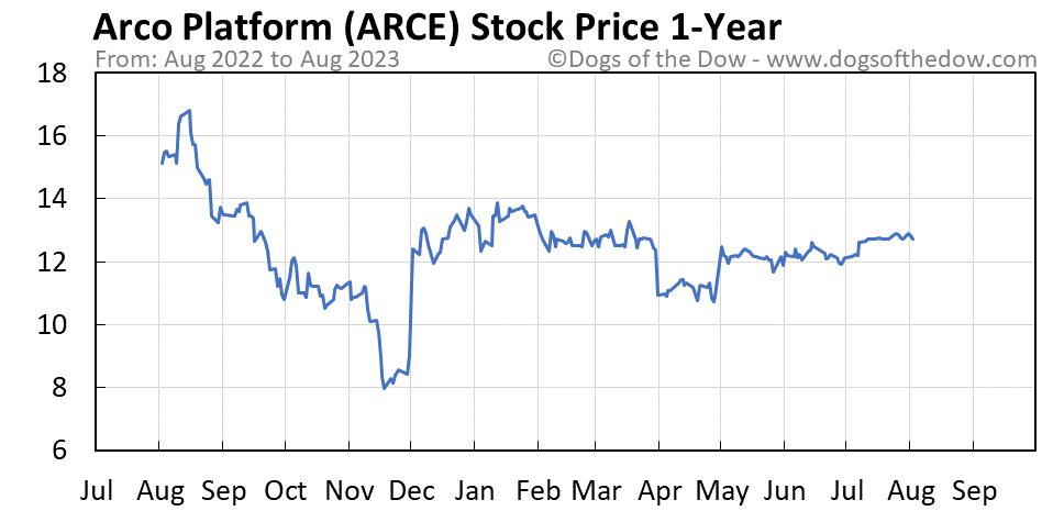 ARCE 1-year stock price chart
