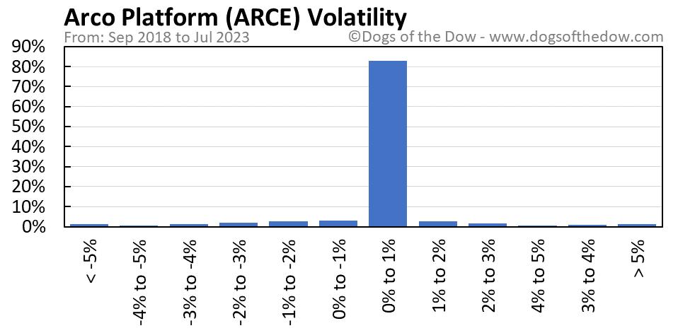 ARCE volatility chart
