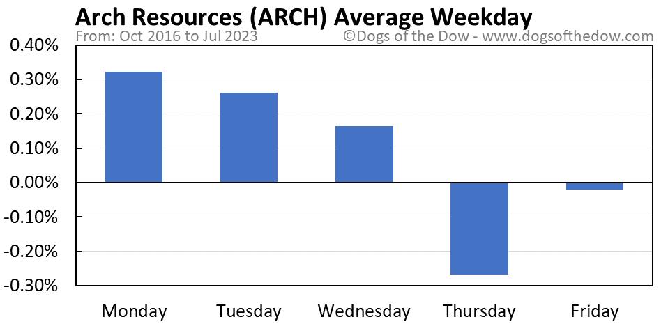 ARCH average weekday chart