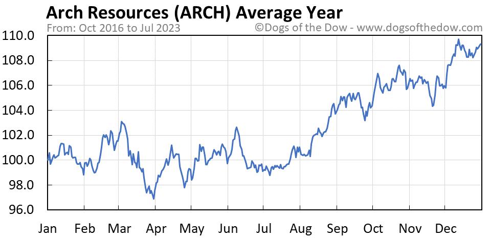 ARCH average year chart
