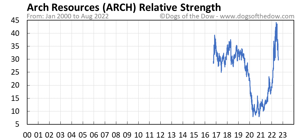 ARCH relative strength chart