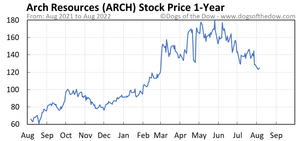 ARCH 1-year stock price chart