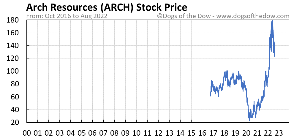 ARCH stock price chart