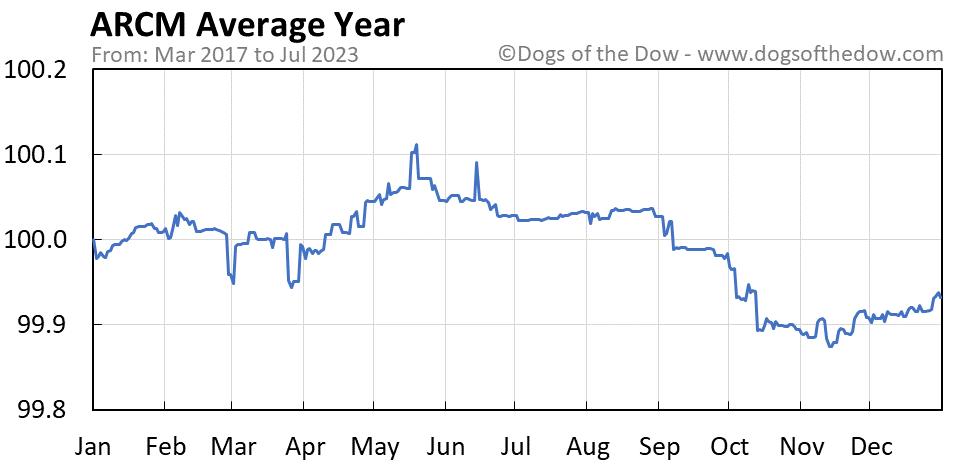 ARCM average year chart