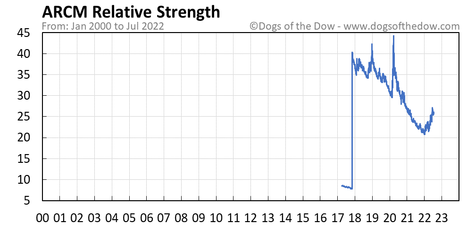 ARCM relative strength chart