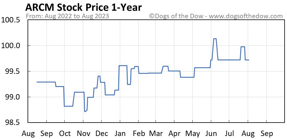 ARCM 1-year stock price chart