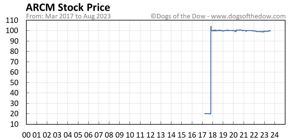 ARCM stock price chart