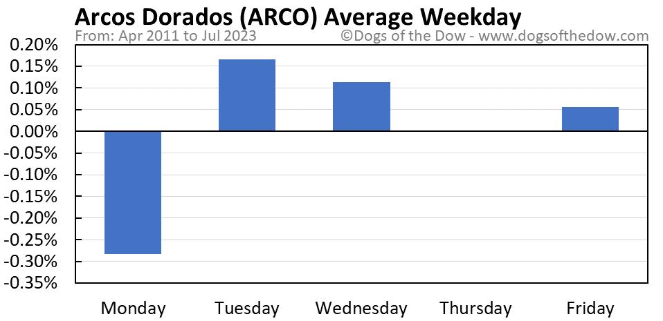 ARCO average weekday chart
